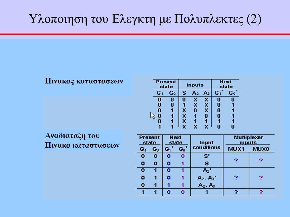 53 Υλοποιηση του Ελεγκτη με Πολυπλεκτες (2) Πινακας καταστασεων Αναδιαταξη του Πινακα καταστασεων