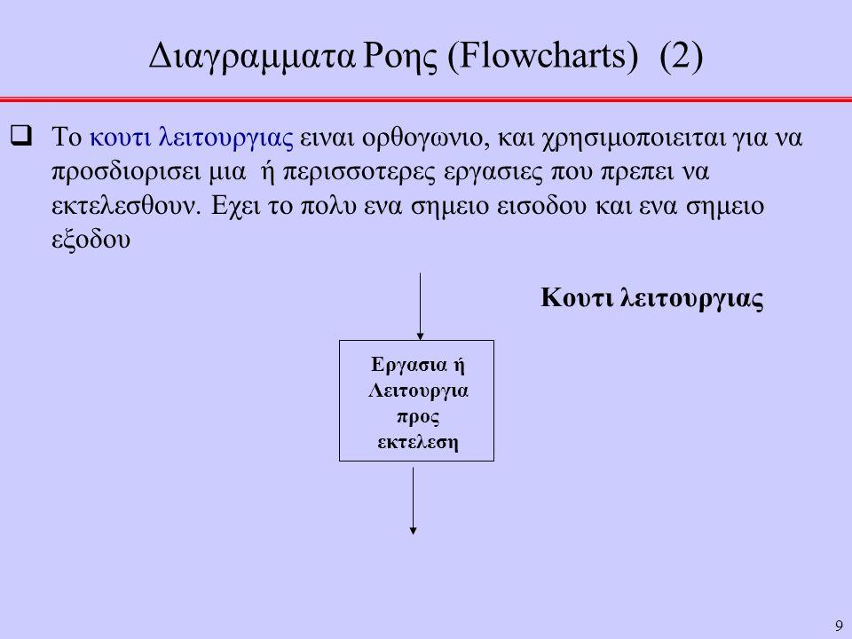 9 Διαγραμματα Ροης (Flowcharts) (2)  Το κουτι λειτουργιας ειναι ορθογωνιο, και χρησιμοποιειται για να προσδιορισει μια ή περισσοτερες εργασιες που πρεπει να εκτελεσθουν.