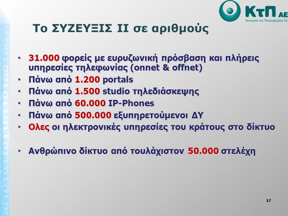 17 Το ΣΥΖΕΥΞΙΣ ΙΙ σε αριθμούς 31.000 φορείς με ευρυζωνική πρόσβαση και πλήρεις υπηρεσίες τηλεφωνίας (onnet & offnet) 31.000 φορείς με ευρυζωνική πρόσβαση και πλήρεις υπηρεσίες τηλεφωνίας (onnet & offnet) Πάνω από 1.200 portals Πάνω από 1.200 portals Πάνω από 1.500 studio τηλεδιάσκεψης Πάνω από 1.500 studio τηλεδιάσκεψης Πάνω από 60.000 IP-Phones Πάνω από 60.000 IP-Phones Πάνω από 500.000 εξυπηρετούμενοι ΔΥ Πάνω από 500.000 εξυπηρετούμενοι ΔΥ Ολες οι ηλεκτρονικές υπηρεσίες του κράτους στο δίκτυο Ολες οι ηλεκτρονικές υπηρεσίες του κράτους στο δίκτυο Ανθρώπινο δίκτυο από τουλάχιστον 50.000 στελέχη Ανθρώπινο δίκτυο από τουλάχιστον 50.000 στελέχη