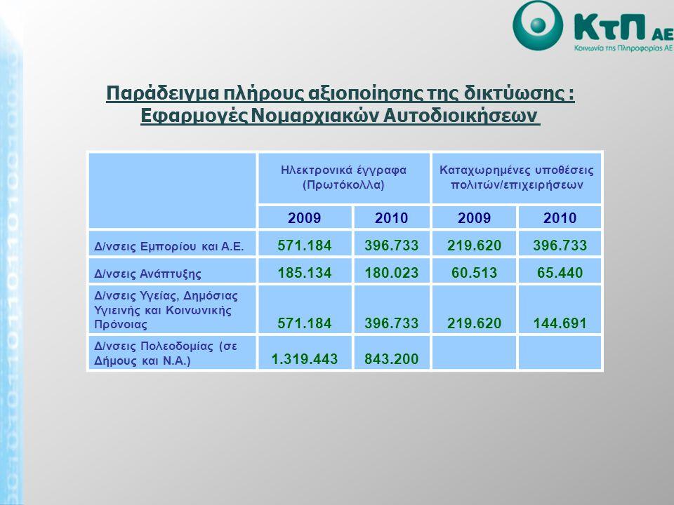Παράδειγμα πλήρους αξιοποίησης της δικτύωσης : Εφαρμογές Νομαρχιακών Αυτοδιοικήσεων Ηλεκτρονικά έγγραφα (Πρωτόκολλα) Καταχωρημένες υποθέσεις πολιτών/επιχειρήσεων 2009201020092010 Δ/νσεις Εμπορίου και A.E.
