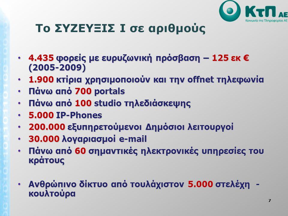 77 Το ΣΥΖΕΥΞΙΣ Ι σε αριθμούς 4.435 φορείς με ευρυζωνική πρόσβαση – 125 εκ € (2005-2009) 4.435 φορείς με ευρυζωνική πρόσβαση – 125 εκ € (2005-2009) 1.900 κτίρια χρησιμοποιούν και την offnet τηλεφωνία 1.900 κτίρια χρησιμοποιούν και την offnet τηλεφωνία Πάνω από 700 portals Πάνω από 700 portals Πάνω από 100 studio τηλεδιάσκεψης Πάνω από 100 studio τηλεδιάσκεψης 5.000 IP-Phones 5.000 IP-Phones 200.000 εξυπηρετούμενοι Δημόσιοι λειτουργοί 200.000 εξυπηρετούμενοι Δημόσιοι λειτουργοί 30.000 λογαριασμοί e-mail 30.000 λογαριασμοί e-mail Πάνω από 60 σημαντικές ηλεκτρονικές υπηρεσίες του κράτους Πάνω από 60 σημαντικές ηλεκτρονικές υπηρεσίες του κράτους Ανθρώπινο δίκτυο από τουλάχιστον 5.000 στελέχη - κουλτούρα Ανθρώπινο δίκτυο από τουλάχιστον 5.000 στελέχη - κουλτούρα
