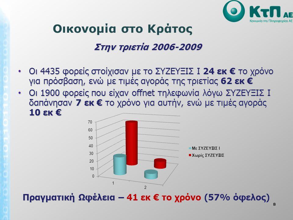 8 Οικονομία στο Κράτος Στην τριετία 2006-2009 Οι 4435 φορείς στοίχισαν με το ΣΥΖΕΥΞΙΣ Ι 24 εκ € το χρόνο για πρόσβαση, ενώ με τιμές αγοράς της τριετίας 62 εκ € Οι 4435 φορείς στοίχισαν με το ΣΥΖΕΥΞΙΣ Ι 24 εκ € το χρόνο για πρόσβαση, ενώ με τιμές αγοράς της τριετίας 62 εκ € Οι 1900 φορείς που είχαν offnet τηλεφωνία λόγω ΣΥΖΕΥΞΙΣ Ι δαπάνησαν 7 εκ € το χρόνο για αυτήν, ενώ με τιμές αγοράς 10 εκ € Οι 1900 φορείς που είχαν offnet τηλεφωνία λόγω ΣΥΖΕΥΞΙΣ Ι δαπάνησαν 7 εκ € το χρόνο για αυτήν, ενώ με τιμές αγοράς 10 εκ € Πραγματική Ωφέλεια – 41 εκ € το χρόνο (57% όφελος)