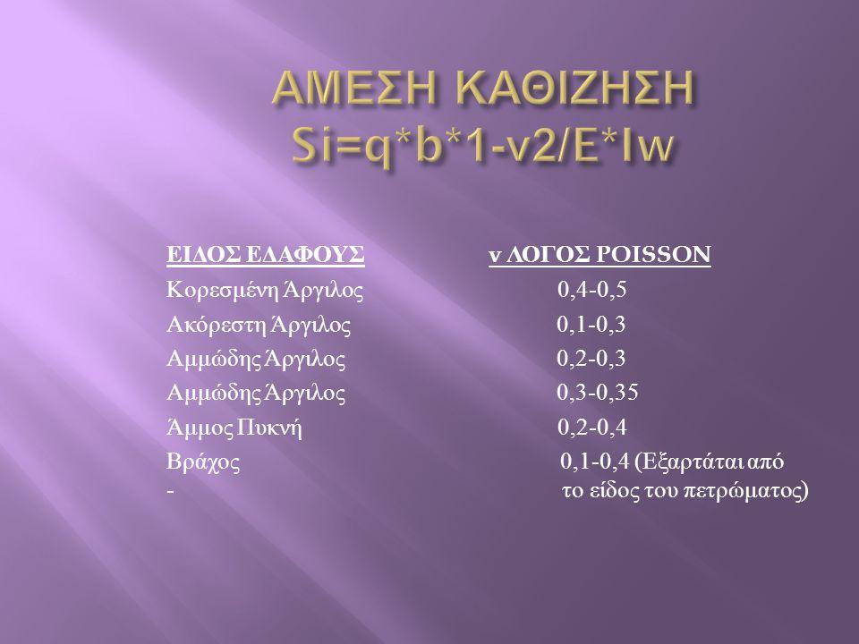 ΕΙΔΟΣ ΕΔΑΦΟΥΣ v ΛΟΓΟΣ POISSON Κορεσμένη Άργιλος 0,4-0,5 Ακόρεστη Άργιλος 0,1-0,3 Αμμώδης Άργιλος 0,2-0,3 Αμμώδης Άργιλος 0,3-0,35 Άμμος Πυκνή 0,2-0,4 Βράχος 0,1-0,4 ( Εξαρτάται από - το είδος του πετρώματος )