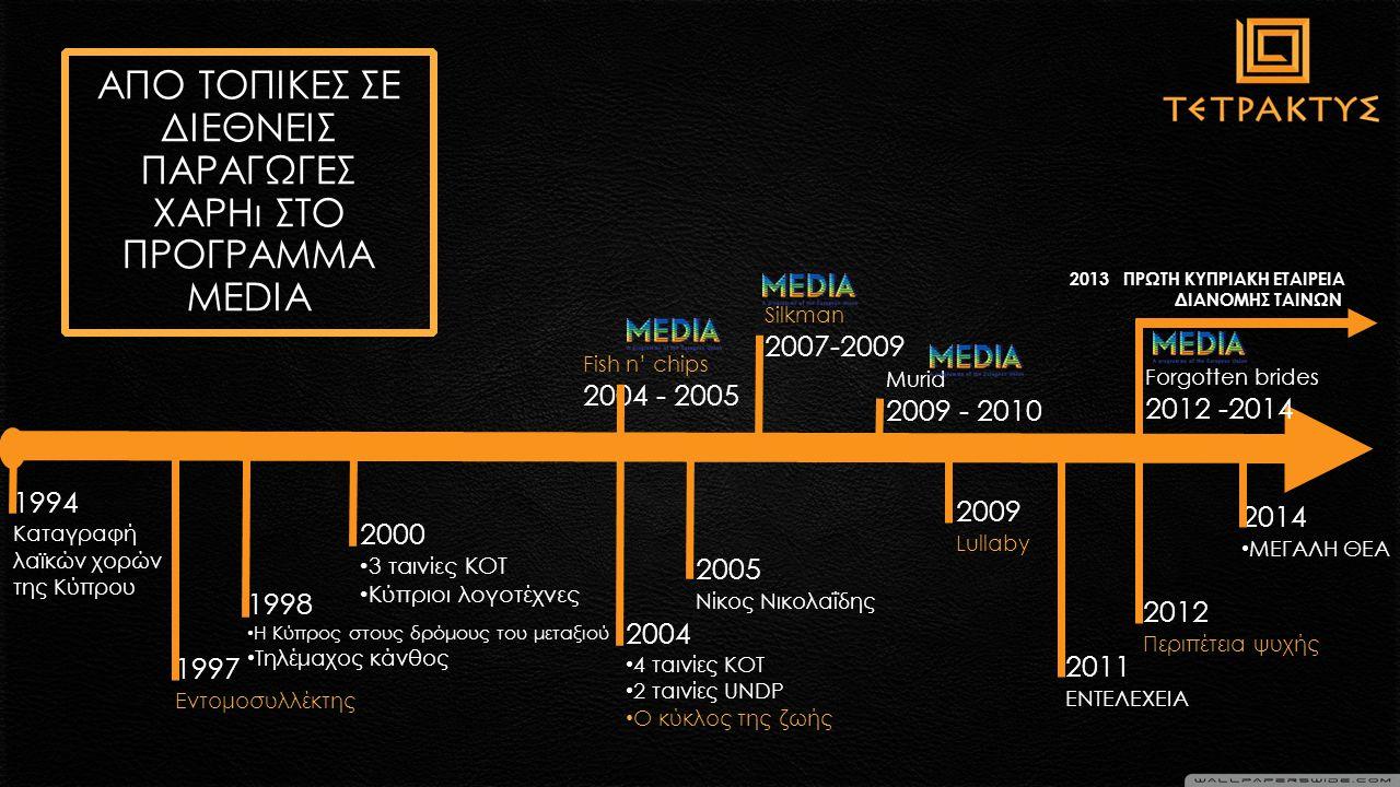 ΑΠΟ ΤΟΠΙΚΕΣ ΣΕ ΔΙΕΘΝEIΣ ΠΑΡΑΓΩΓΕΣ ΧΑΡΗι ΣΤΟ ΠΡΟΓΡΑΜΜΑ ΜΕDIA 2013 ΠΡΩΤΗ ΚΥΠΡΙΑΚΗ ΕΤΑΙΡΕΙΑ ΔΙΑΝΟΜΗΣ ΤΑΙΝΩΝ 1994 Καταγραφή λαϊκών χορών της Κύπρου 2004 4 ταινίες ΚΟΤ 2 ταινίες UNDP Ο κύκλος της ζωής 1998 H Κύπρος στους δρόμους του μεταξιού Τηλέμαχος κάνθος 2000 3 ταινίες ΚΟΤ Κύπριοι λογοτέχνες Fish n' chips 2004 - 2005 2014 ΜΕΓΑΛΗ ΘΕΑ 1997 Εντομοσυλλέκτης 2012 Περιπέτεια ψυχής 2005 Νίκος Νικολαΐδης Silkman 2007-2009 Murid 2009 - 2010 2009 Lullaby 2011 ΕΝΤΕΛΕΧΕΙΑ Forgotten brides 2012 -2014
