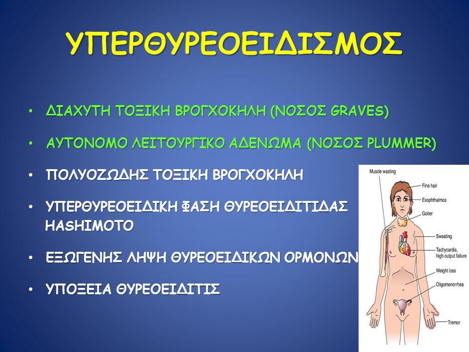 ΥΠΕΡΘΥΡΕΟΕΙΔΙΣΜΟΣ ΔΙΑΧΥΤΗ ΤΟΞΙΚΗ ΒΡΟΓΧΟΚΗΛΗ (ΝΟΣΟΣ GRAVES) ΔΙΑΧΥΤΗ ΤΟΞΙΚΗ ΒΡΟΓΧΟΚΗΛΗ (ΝΟΣΟΣ GRAVES) ΑΥΤΟΝΟΜΟ ΛΕΙΤΟΥΡΓΙΚΟ ΑΔΕΝΩΜΑ (ΝΟΣΟΣ PLUMMER) ΑΥΤΟΝΟΜΟ ΛΕΙΤΟΥΡΓΙΚΟ ΑΔΕΝΩΜΑ (ΝΟΣΟΣ PLUMMER) ΠΟΛΥΟΖΩΔΗΣ ΤΟΞΙΚΗ ΒΡΟΓΧΟΚΗΛΗ ΠΟΛΥΟΖΩΔΗΣ ΤΟΞΙΚΗ ΒΡΟΓΧΟΚΗΛΗ ΥΠΕΡΘΥΡΕΟΕΙΔΙΚΗ ΦΑΣΗ ΘΥΡΕΟΕΙΔΙΤΙΔΑΣ ΥΠΕΡΘΥΡΕΟΕΙΔΙΚΗ ΦΑΣΗ ΘΥΡΕΟΕΙΔΙΤΙΔΑΣ HASHIMOTO HASHIMOTO ΕΞΩΓΕΝΗΣ ΛΗΨΗ ΘΥΡΕΟΕΙΔΙΚΩΝ ΟΡΜΟΝΩΝ ΕΞΩΓΕΝΗΣ ΛΗΨΗ ΘΥΡΕΟΕΙΔΙΚΩΝ ΟΡΜΟΝΩΝ ΥΠΟΞΕΙΑ ΘΥΡΕΟΕΙΔΙΤΙΣ ΥΠΟΞΕΙΑ ΘΥΡΕΟΕΙΔΙΤΙΣ