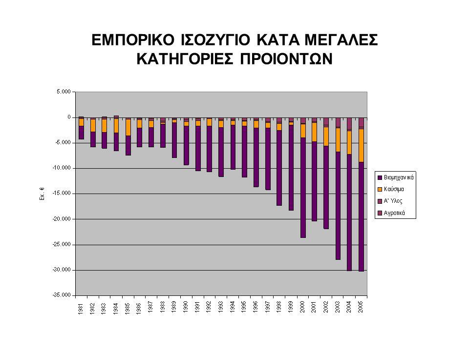 ΕΜΠΟΡΙΚΟ ΙΣΟΖΥΓΙΟ ΚΑΤΑ ΜΕΓΑΛΕΣ ΚΑΤΗΓΟΡΙΕΣ ΠΡΟΙΟΝΤΩΝ