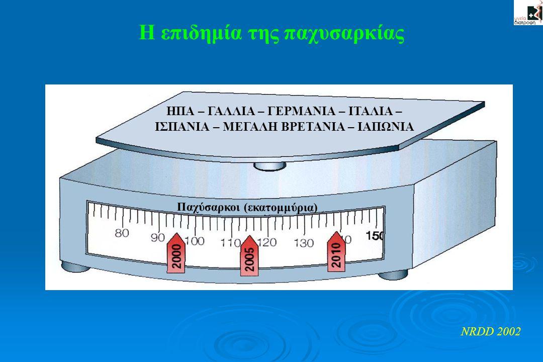 Η επιδημία της παχυσαρκίας NRDD 2002 ΗΠΑ – ΓΑΛΛΙΑ – ΓΕΡΜΑΝΙΑ – ΙΤΑΛΙΑ – ΙΣΠΑΝΙΑ – ΜΕΓΑΛΗ ΒΡΕΤΑΝΙΑ – ΙΑΠΩΝΙΑ Παχύσαρκοι (εκατομμύρια)