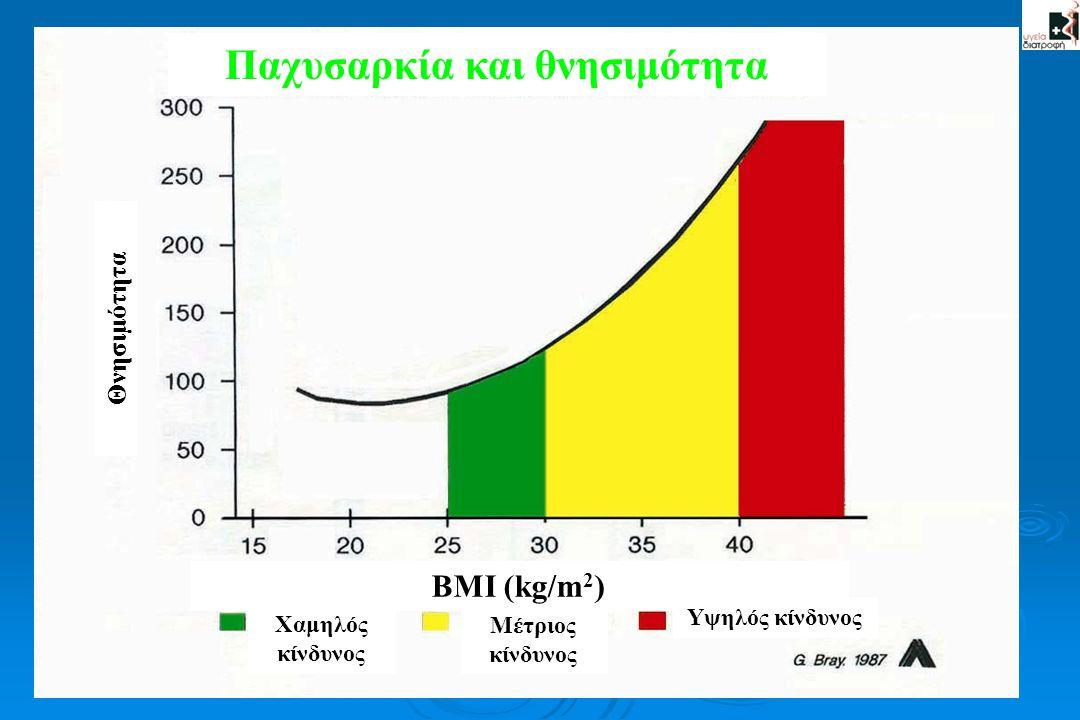Παχυσαρκία και θνησιμότητα Θνησιμότητα ΒΜΙ (kg/m 2 ) Χαμηλός κίνδυνος Μέτριος κίνδυνος Υψηλός κίνδυνος