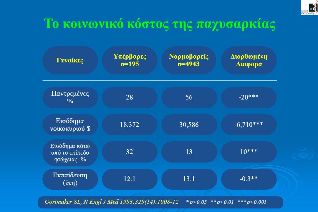 Gortmaker SL, N Engl J Med 1993;329(14):1008-12 * p<0.05 ** p<0.01 *** p<0.001 Το κοινωνικό κόστος της παχυσαρκίας Γυναίκες Υπέρβαρες n=195 Νορμοβαρεί
