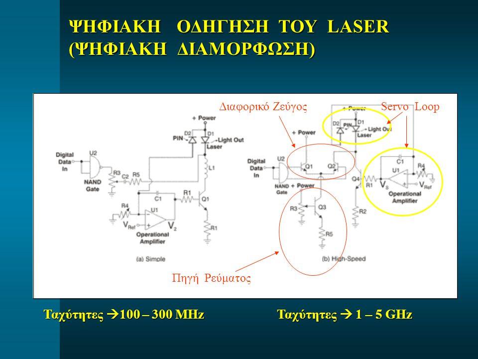 ΨΗΦΙΑΚΗ ΟΔΗΓΗΣΗ ΤΟΥ LASER (ΨΗΦΙΑΚΗ ΔΙΑΜΟΡΦΩΣΗ) Πηγή Ρεύματος Διαφορικό Ζεύγος Ταχύτητες  100 – 300 MHz Ταχύτητες  1 – 5 GHz Servo Loop
