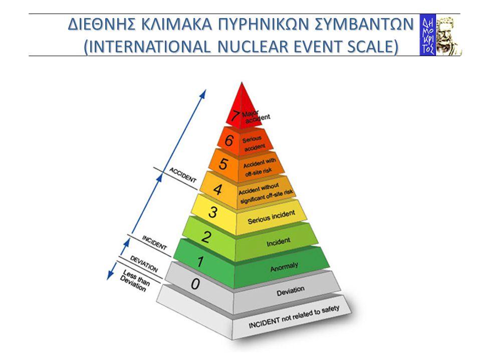 ΔΙΕΘΝΗΣ ΚΛΙΜΑΚΑ ΠΥΡΗΝΙΚΩΝ ΣΥΜΒΑΝΤΩΝ (INTERNATIONAL NUCLEAR EVENT SCALE)