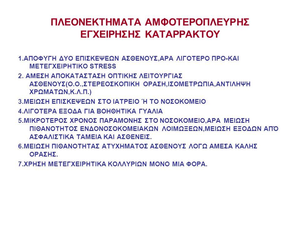 ΠΛΕΟΝΕΚΤΗΜΑΤΑ ΑΜΦΟΤΕΡΟΠΛΕΥΡΗΣ ΕΓΧΕΙΡΗΣΗΣ ΚΑΤΑΡΡΑΚΤΟΥ 1.ΑΠΟΦΥΓΗ ΔΥΟ ΕΠΙΣΚΕΨΕΩΝ ΑΣΘΕΝΟΥΣ,ΑΡΑ ΛΙΓΟΤΕΡΟ ΠΡΟ-ΚΑΙ ΜΕΤΕΓΧΕΙΡΗΤΙΚΟ STRESS 2.