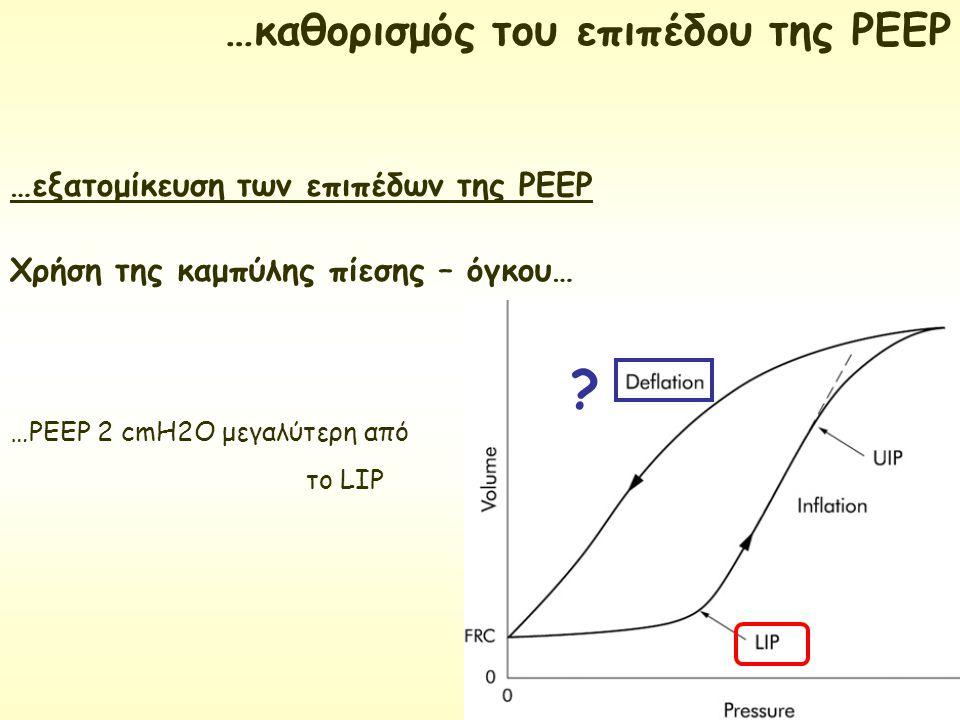 …εξατομίκευση των επιπέδων της ΡΕΕΡ Χρήση της καμπύλης πίεσης – όγκου… …PEEP 2 cmH2O μεγαλύτερη από το LIP …καθορισμός του επιπέδου της ΡΕΕΡ ?