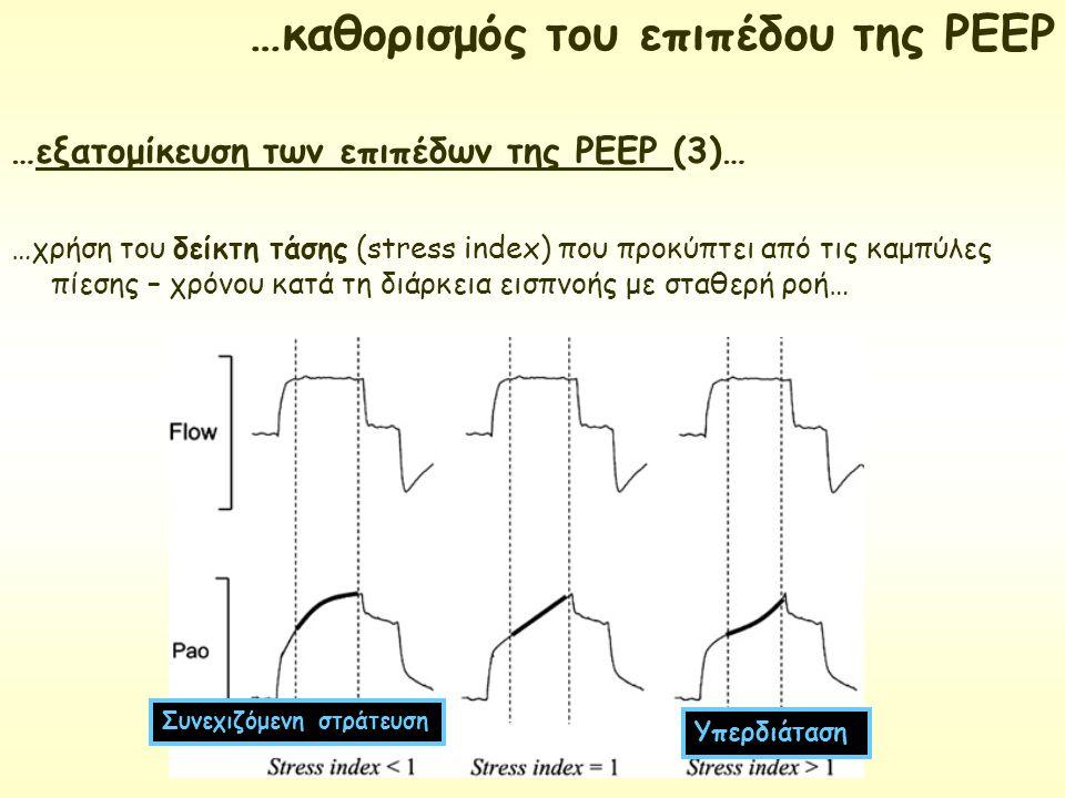 …εξατομίκευση των επιπέδων της ΡΕΕΡ (3)… …χρήση του δείκτη τάσης (stress index) που προκύπτει από τις καμπύλες πίεσης – χρόνου κατά τη διάρκεια εισπνο