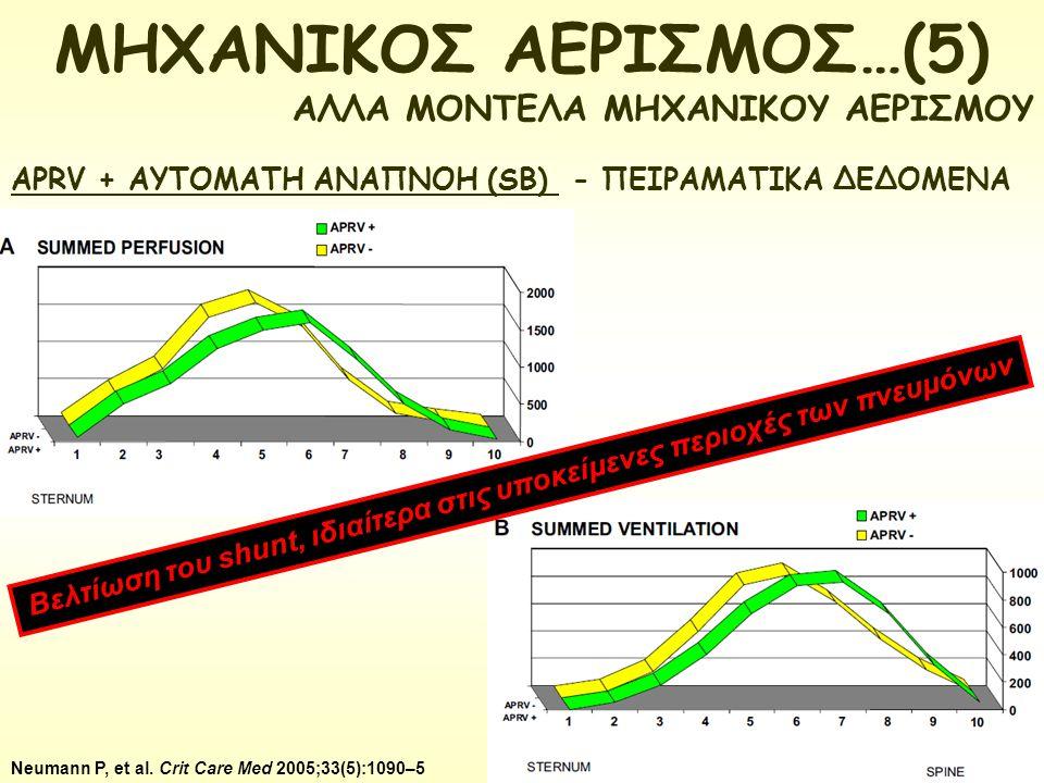 APRV + ΑΥΤΟΜΑΤΗ ΑΝΑΠΝΟΗ (SB) - ΠΕΙΡΑΜΑΤΙΚΑ ΔΕΔΟΜΕΝΑ Neumann P, et al. Crit Care Med 2005;33(5):1090–5 Βελτίωση του shunt, ιδιαίτερα στις υποκείμενες π