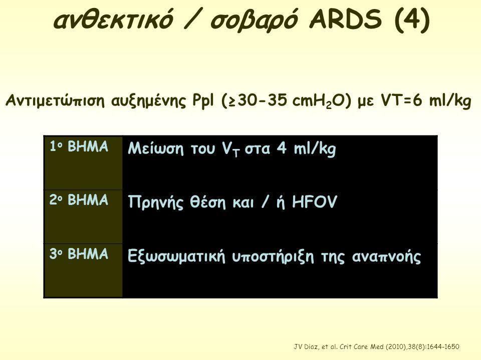 ανθεκτικό / σοβαρό ARDS (4) Αντιμετώπιση αυξημένης Ppl (≥30-35 cmH 2 O) με VT=6 ml/kg 1 ο ΒΗΜΑ Μείωση του V T στα 4 ml/kg 2 ο ΒΗΜΑ Πρηνής θέση και / ή