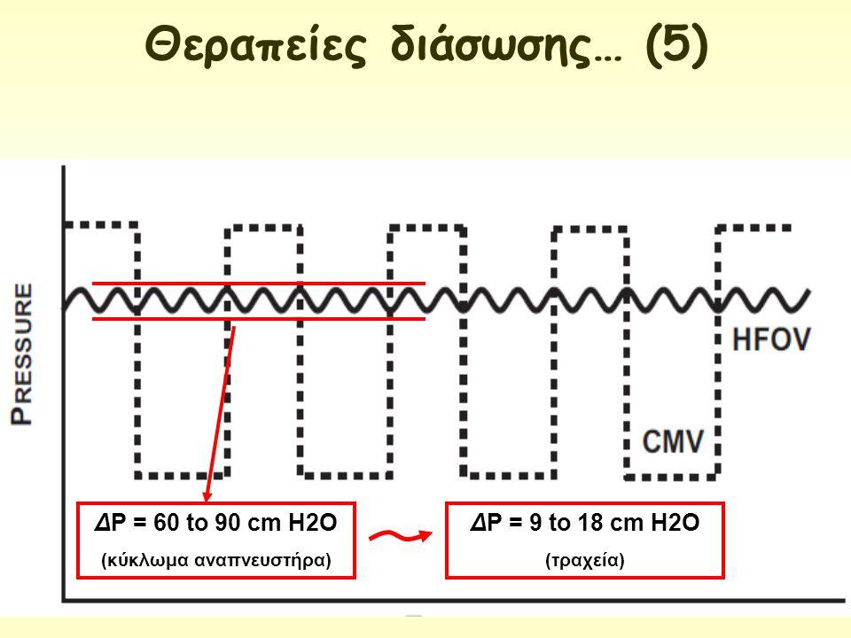 ΔΡ = 60 to 90 cm H2O (κύκλωμα αναπνευστήρα) ΔΡ = 9 to 18 cm H2O (τραχεία) Θεραπείες διάσωσης… (5)