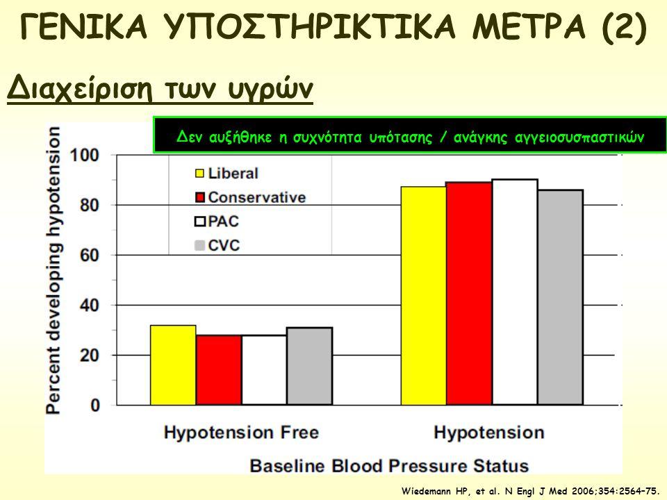 ΓΕΝΙΚΑ ΥΠΟΣΤΗΡΙΚΤΙΚΑ ΜΕΤΡΑ (2) Διαχείριση των υγρών Wiedemann HP, et al. N Engl J Med 2006;354:2564–75. Δεν αυξήθηκε η συχνότητα υπότασης / ανάγκης αγ