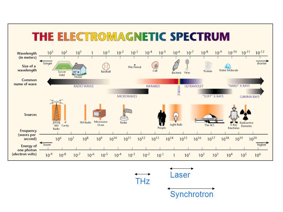 Laser Synchrotron THz