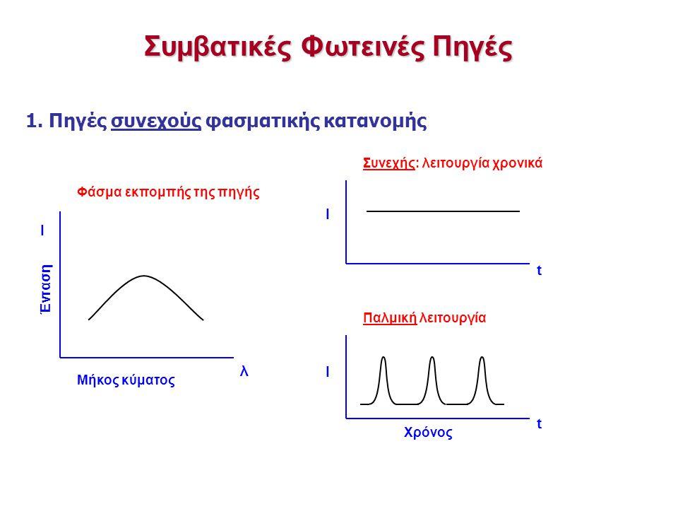 Φάσμα εκπομπής της πηγής Συνεχής: λειτουργία χρονικά Παλμική λειτουργία t Μήκος κύματος Ι Συμβατικές Φωτεινές Πηγές 1.