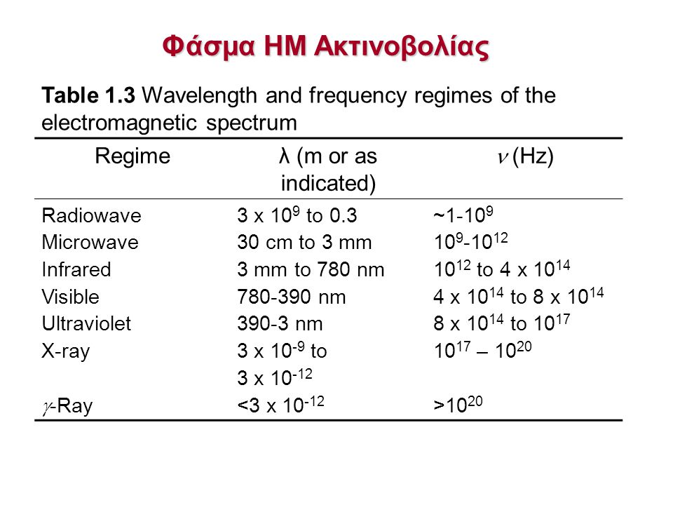 Φάσμα ΗΜ Ακτινοβολίας Table 1.3 Wavelength and frequency regimes of the electromagnetic spectrum Regimeλ (m or as indicated) (Hz) Radiowave Microwave