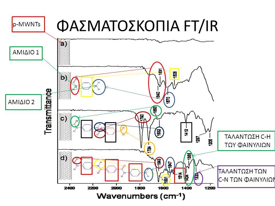 ΦΑΣΜΑΤΟΣΚΟΠΙΑ FT/IR p-MWNTs ΑΜΙΔΙΟ 1 ΑΜΙΔΙΟ 2 ΤΑΛΑΝΤΩΣΗ C-H ΤΩΥ ΦΑΙΝΥΛΙΩΝ TAΛΑΝΤΩΣΗ ΤΩΝ C-N ΤΩΝ ΦΑΙΝΥΛΙΩΝ