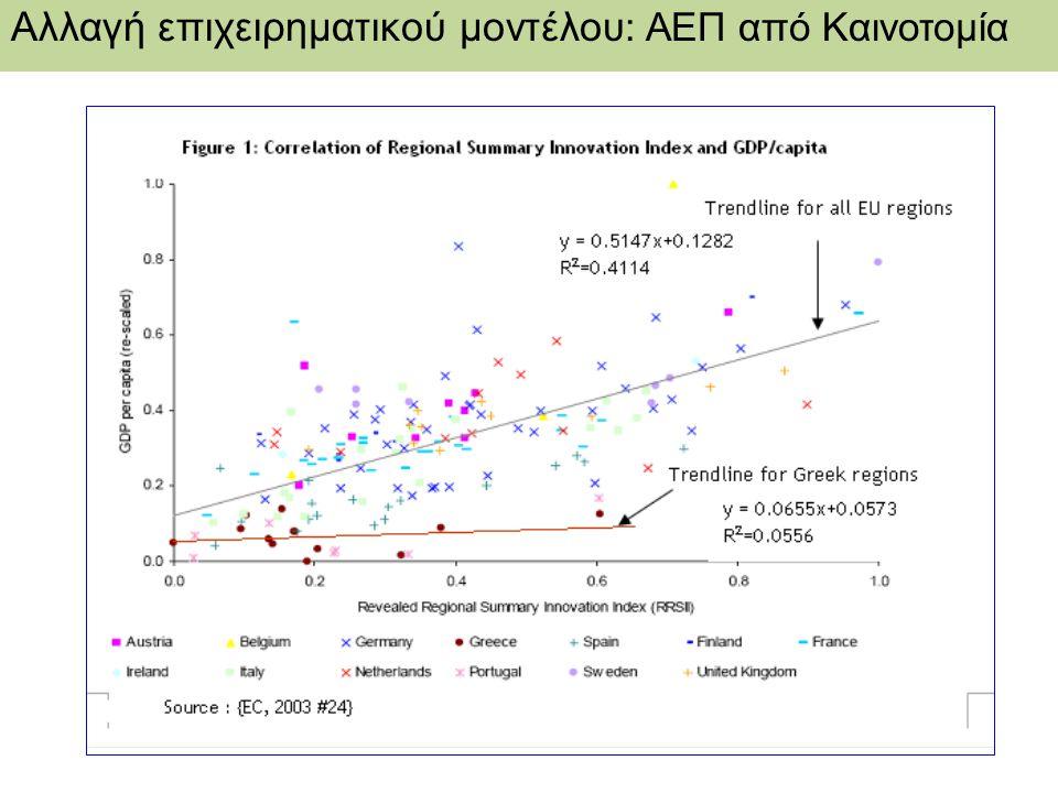 Αλλαγή επιχειρηματικού μοντέλου : ΑΕΠ από Καινοτομία