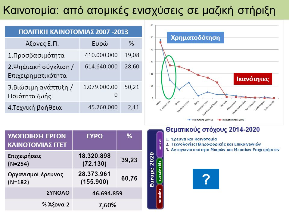 Χρηματοδότηση Ικανότητες Καινοτομία: από ατομικές ενισχύσεις σε μαζική στήριξη .