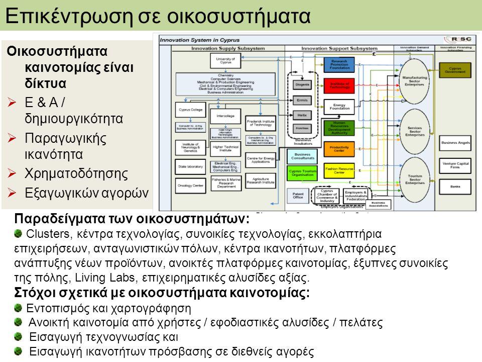 Οικοσυστήματα καινοτομίας είναι δίκτυα  Ε & Α / δημιουργικότητα  Παραγωγικής ικανότητα  Χρηματοδότησης  Εξαγωγικών αγορών Παραδείγματα των οικοσυστημάτων: Clusters, κέντρα τεχνολογίας, συνοικίες τεχνολογίας, εκκολαπτήρια επιχειρήσεων, ανταγωνιστικών πόλων, κέντρα ικανοτήτων, πλατφόρμες ανάπτυξης νέων προϊόντων, ανοικτές πλατφόρμες καινοτομίας, έξυπνες συνοικίες της πόλης, Living Labs, επιχειρηματικές αλυσίδες αξίας.