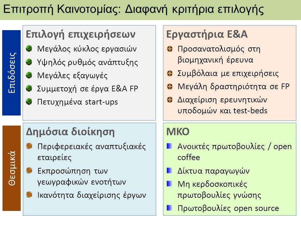 Επιλογή επιχειρήσεων Μεγάλος κύκλος εργασιών Υψηλός ρυθμός ανάπτυξης Μεγάλες εξαγωγές Συμμετοχή σε έργα Ε&Α FP Πετυχημένα start-ups Επιτροπή Καινοτομίας: Διαφανή κριτήρια επιλογής Εργαστήρια Ε&Α Προσανατολισμός στη βιομηχανική έρευνα Συμβόλαια με επιχειρήσεις Μεγάλη δραστηριότητα σε FP Διαχείριση ερευνητικών υποδομών και test-beds ΜΚΟ Ανοικτές πρωτοβουλίες / open coffee Δίκτυα παραγωγών Μη κερδοσκοπικές πρωτοβουλίες γνώσης Πρωτοβουλίες open source Δημόσια διοίκηση Περιφερειακές αναπτυξιακές εταιρείες Εκπροσώπηση των γεωγραφικών ενοτήτων Ικανότητα διαχείρισης έργων Επιδόσεις Θεσμικά