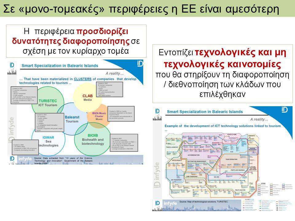 Σε «μονο-τομεακές» περιφέρειες η ΕΕ είναι αμεσότερη Η περιφέρεια προσδιορίζει δυνατότητες διαφοροποίησης σε σχέση με τον κυρίαρχο τομέα Εντοπίζει τεχνολογικές και μη τεχνολογικές καινοτομίες που θα στηρίξουν τη διαφοροποίηση / διεθνοποίηση των κλάδων που επιλέχθηκαν