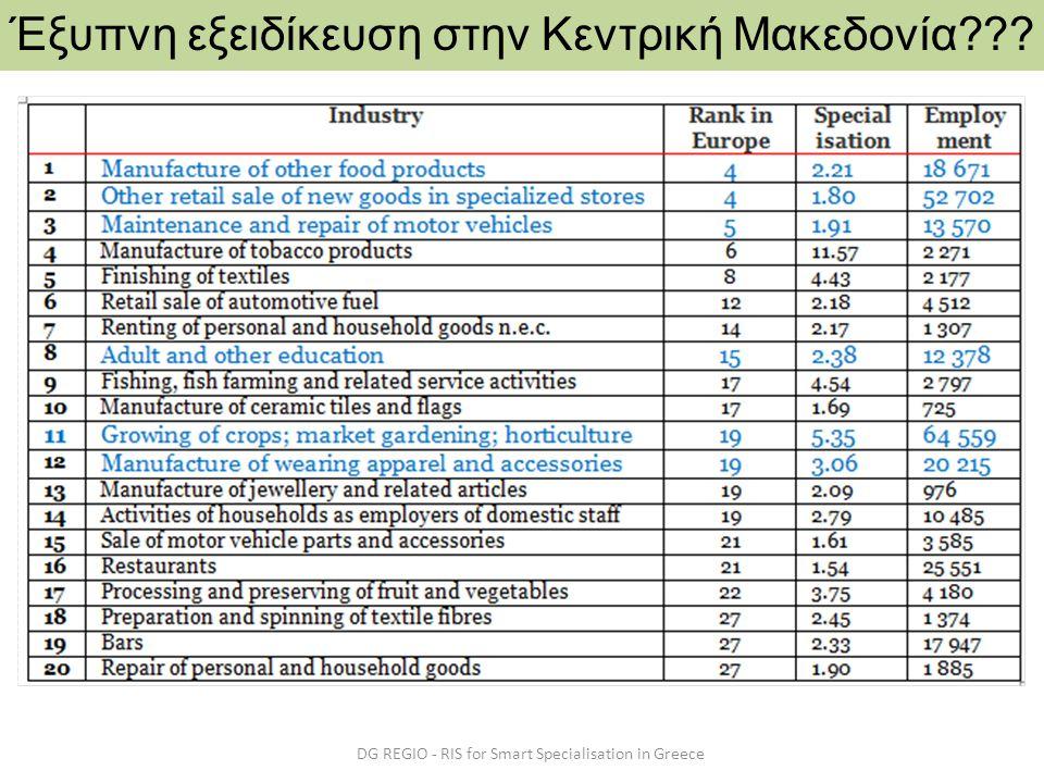 DG REGIO - RIS for Smart Specialisation in Greece Έξυπνη εξειδίκευση στην Κεντρική Μακεδονία