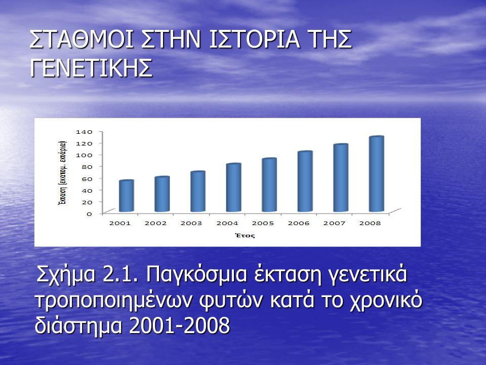 ΣΤΑΘΜΟΙ ΣΤΗΝ ΙΣΤΟΡΙΑ ΤΗΣ ΓΕΝΕΤΙΚΗΣ Σχήμα 2.1. Παγκόσμια έκταση γενετικά τροποποιημένων φυτών κατά το χρονικό διάστημα 2001-2008 Σχήμα 2.1. Παγκόσμια έ