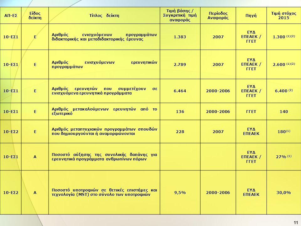 11 ΑΠ-ΕΣ Είδος δείκτη Τίτλος δείκτη Τιμή βάσης / Συγκριτική τιμή αναφοράς Περίοδος Αναφοράς Πηγή Τιμή στόχος 2015 10-ΕΣ1 Ε Αριθμός ενισχυόμενων προγρα