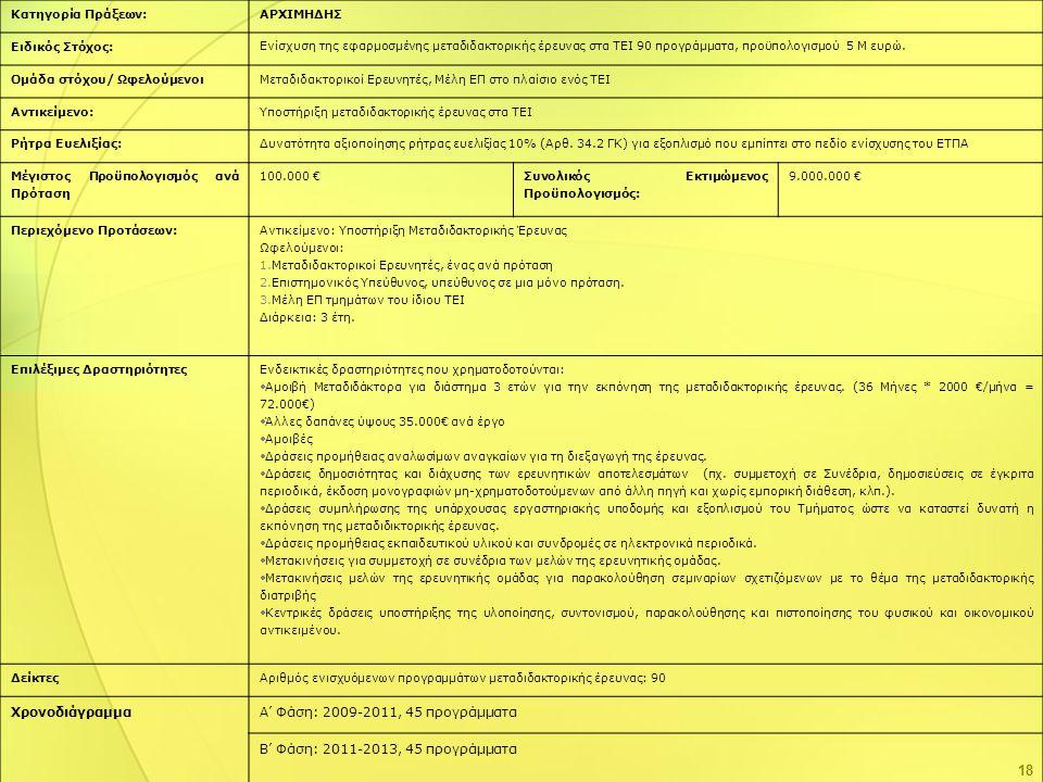 18 Κατηγορία Πράξεων:ΑΡΧΙΜΗΔΗΣ Ειδικός Στόχος: Ενίσχυση της εφαρμοσμένης μεταδιδακτορικής έρευνας στα ΤΕΙ 90 προγράμματα, προϋπολογισμού 5 Μ ευρώ. Ομά