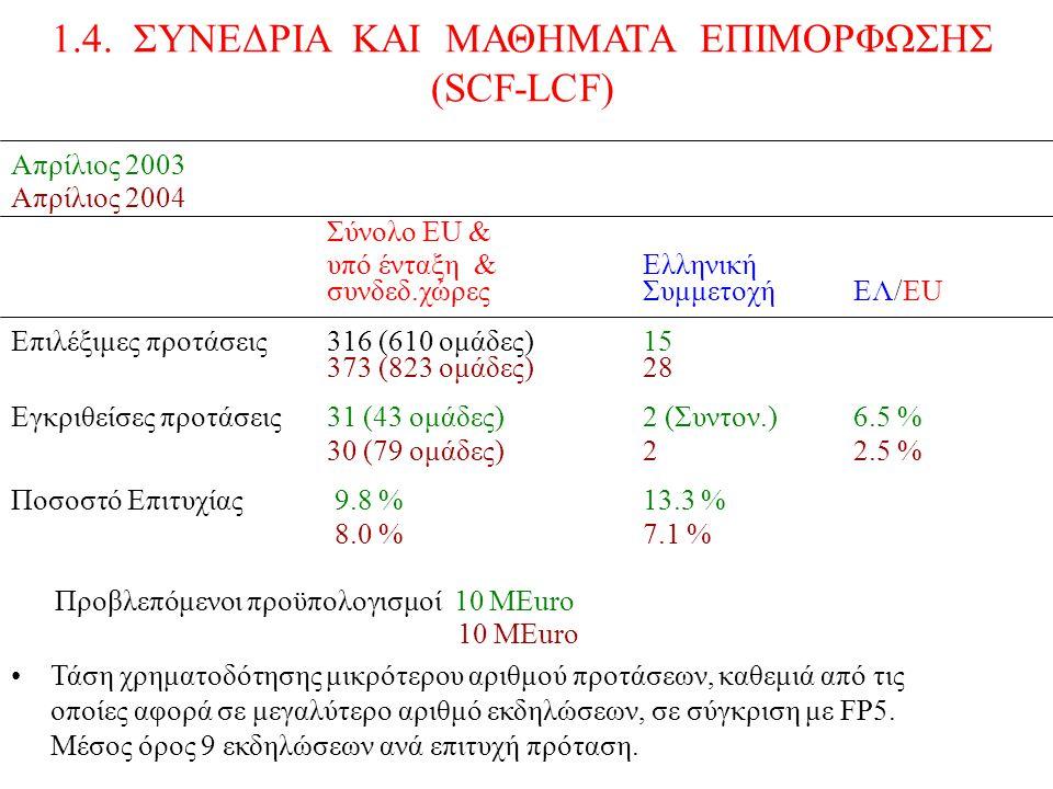 Απρίλιος 2003 Απρίλιος 2004 Σύνολο ΕU & υπό ένταξη &Ελληνική συνδεδ.χώρεςΣυμμετοχήEΛ/EU Επιλέξιμες προτάσεις316 (610 ομάδες)15 373 (823 ομάδες)28 Εγκριθείσες προτάσεις31 (43 ομάδες)2 (Συντον.)6.5 % 30 (79 ομάδες)2 2.5 % Ποσοστό Επιτυχίας 9.8 % 13.3 % 8.0 %7.1 % Προβλεπόμενοι προϋπολογισμοί 10 ΜEuro 10 MEuro Τάση χρηματοδότησης μικρότερου αριθμού προτάσεων, καθεμιά από τις οποίες αφορά σε μεγαλύτερο αριθμό εκδηλώσεων, σε σύγκριση με FP5.