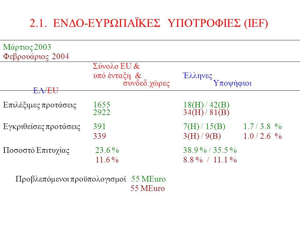 Μάρτιος 2003 Φεβρουάριος 2004 Σύνολο ΕU & υπό ένταξη &Έλληνες συνδεδ.χώρεςΥποψήφιοι EΛ/EU Επιλέξιμες προτάσεις165518(Η) / 42(Β) 292234(Η) / 81(Β) Εγκριθείσες προτάσεις391 7(Η) / 15(Β) 1.7 / 3.8 % 339 3(Η) / 9(Β)1.0 / 2.6 % Ποσοστό Επιτυχίας 23.6 % 38.9 % / 35.5 % 11.6 %8.8 % / 11.1 % Προβλεπόμενοι προϋπολογισμοί 55 ΜEuro 55 MEuro 2.1.