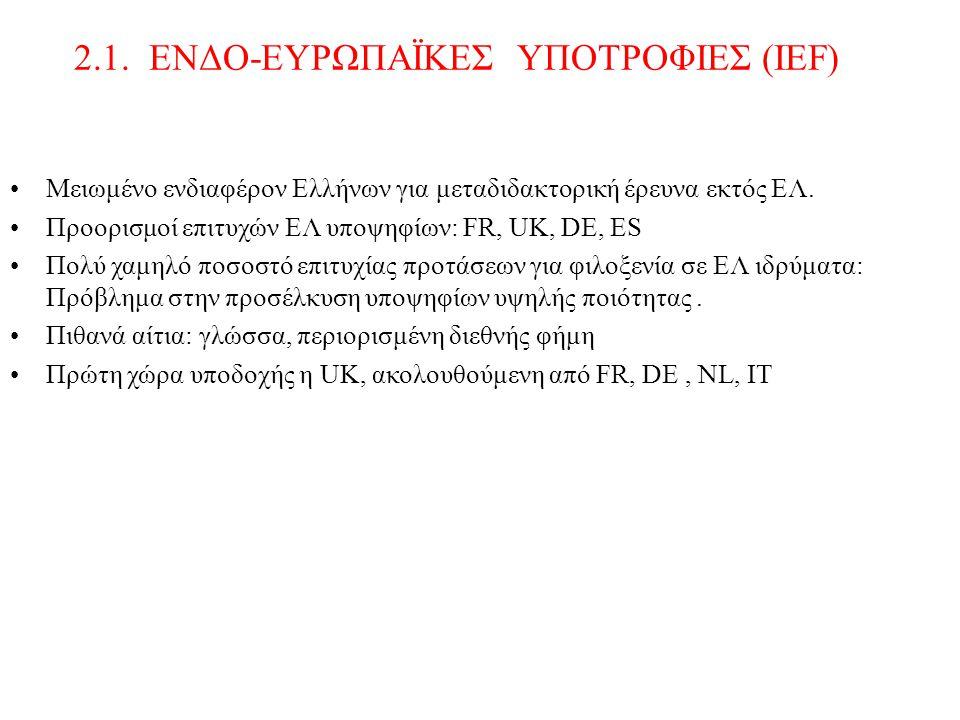 Μειωμένο ενδιαφέρον Ελλήνων για μεταδιδακτορική έρευνα εκτός ΕΛ. Προορισμοί επιτυχών ΕΛ υποψηφίων: FR, UK, DE, ES Πολύ χαμηλό ποσοστό επιτυχίας προτάσ