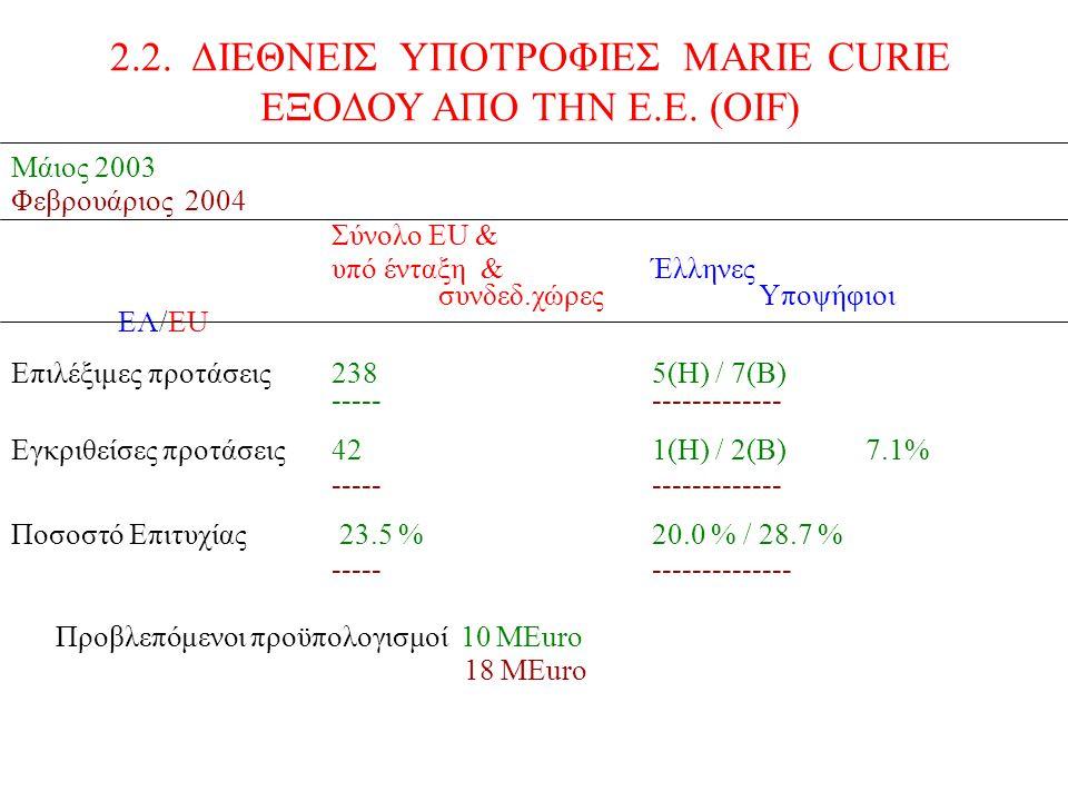 Μάιος 2003 Φεβρουάριος 2004 Σύνολο ΕU & υπό ένταξη &Έλληνες συνδεδ.χώρεςΥποψήφιοι EΛ/EU Επιλέξιμες προτάσεις2385(Η) / 7(Β) ------------------ Εγκριθείσες προτάσεις421(Η) / 2(Β) 7.1% ------------------ Ποσοστό Επιτυχίας 23.5 % 20.0 % / 28.7 % ------------------- Προβλεπόμενοι προϋπολογισμοί 10 ΜEuro 18 MEuro 2.2.