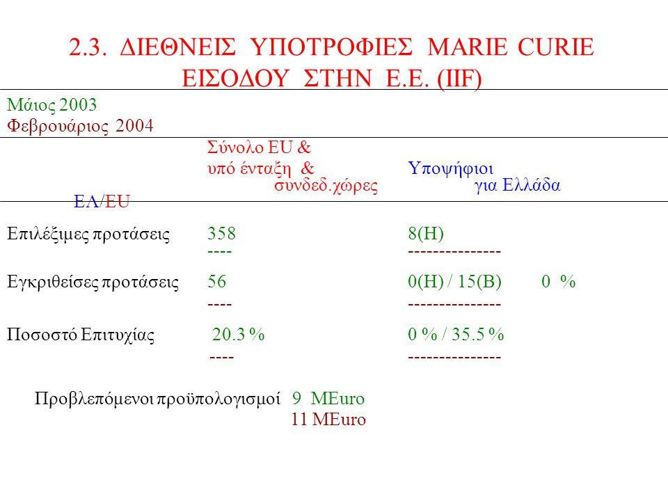Μάιος 2003 Φεβρουάριος 2004 Σύνολο ΕU & υπό ένταξη &Υποψήφιοι συνδεδ.χώρεςγια Ελλάδα EΛ/EU Επιλέξιμες προτάσεις3588(Η) ------------------- Εγκριθείσες προτάσεις56 0(Η) / 15(Β) 0 % ---- --------------- Ποσοστό Επιτυχίας 20.3 % 0 % / 35.5 % ------------------- Προβλεπόμενοι προϋπολογισμοί 9 ΜEuro 11 MEuro 2.3.