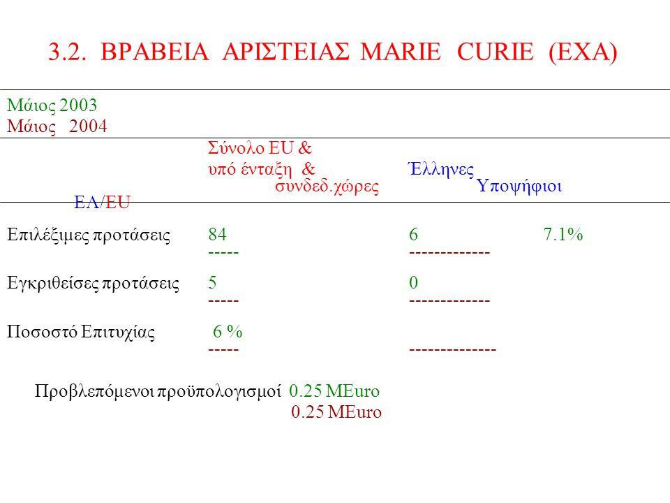 Μάιος 2003 Μάιος 2004 Σύνολο ΕU & υπό ένταξη &Έλληνες συνδεδ.χώρεςΥποψήφιοι EΛ/EU Επιλέξιμες προτάσεις8467.1% ------------------ Εγκριθείσες προτάσεις50 ------------------ Ποσοστό Επιτυχίας 6 % ------------------- Προβλεπόμενοι προϋπολογισμοί 0.25 ΜEuro 0.25 MEuro 3.2.