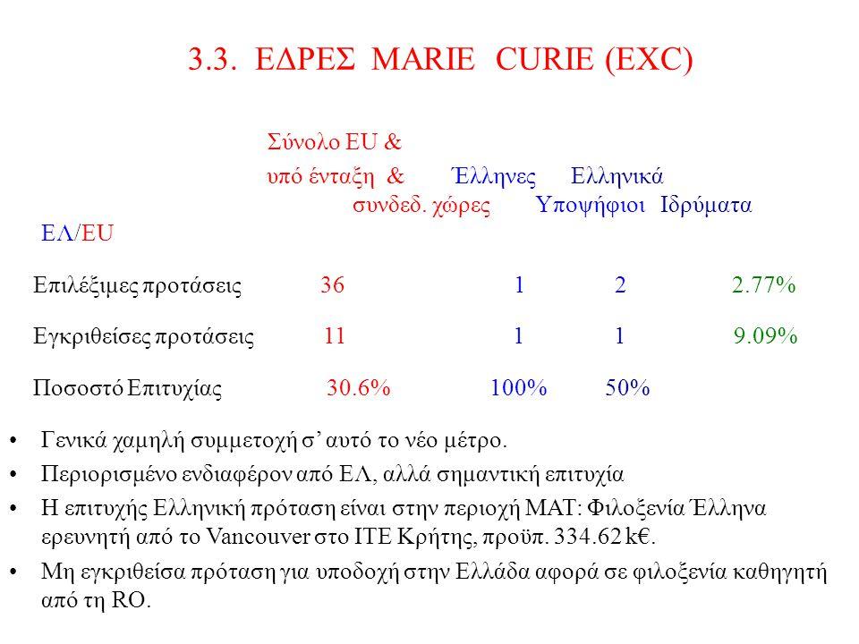 3.3. ΕΔΡΕΣ MARIE CURIE (EXC) Σύνολο ΕU & υπό ένταξη & Έλληνες Ελληνικά συνδεδ. χώρες Υποψήφιοι Ιδρύματα EΛ/EU Επιλέξιμες προτάσεις 36 1 2 2.77% Εγκριθ