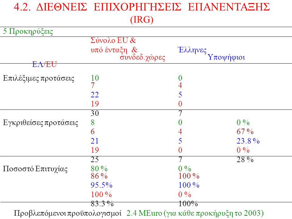 5 Προκηρύξεις Σύνολο ΕU & υπό ένταξη &Έλληνες συνδεδ.χώρεςΥποψήφιοι EΛ/EU Επιλέξιμες προτάσεις100 74 225 190 307 Εγκριθείσες προτάσεις80 0 % 6467 % 21523.8 % 1900 % 25728 % Ποσοστό Επιτυχίας80 % 0 % 86 %100 % 95.5%100 % 100 %0 % 83.3 %100% Προβλεπόμενοι προϋπολογισμοί 2.4 ΜΕuro (για κάθε προκήρυξη το 2003) 2.5 MEuro (για κάθε προκήρυξη το 2004) 4.2.
