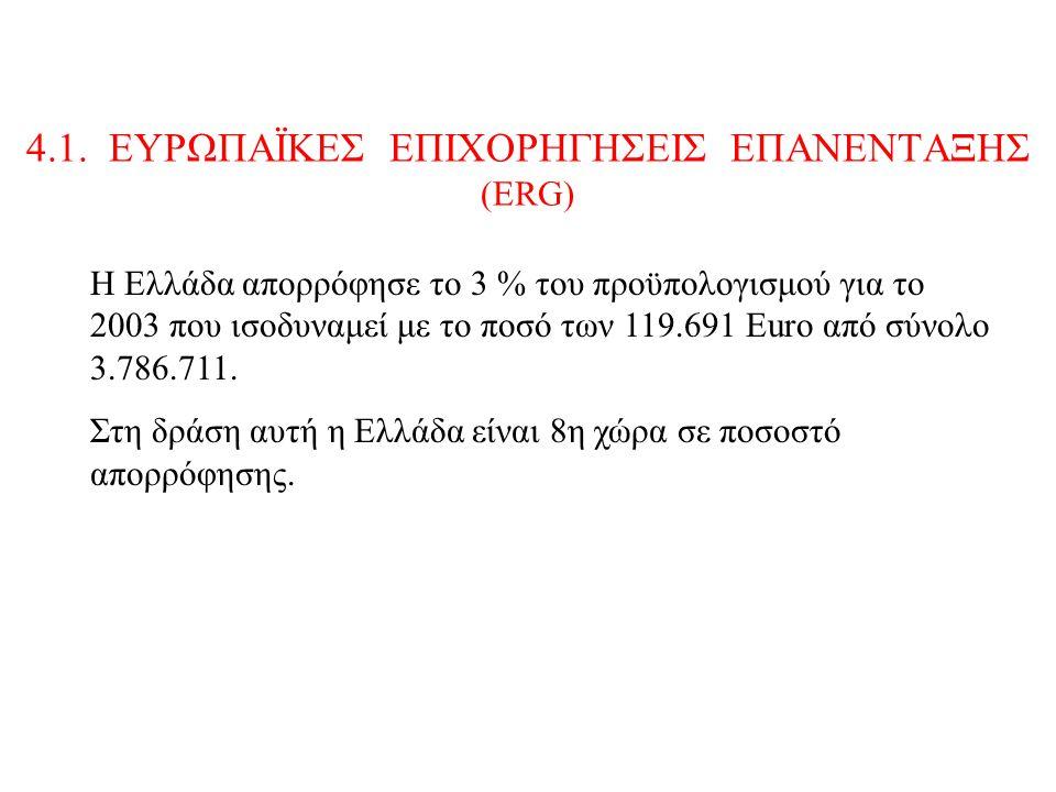 4.1. ΕΥΡΩΠΑΪΚΕΣ ΕΠΙΧΟΡΗΓΗΣΕΙΣ ΕΠΑΝΕΝΤΑΞΗΣ (ΕRG) Η Ελλάδα απορρόφησε το 3 % του προϋπολογισμού για το 2003 που ισοδυναμεί με το ποσό των 119.691 Euro α