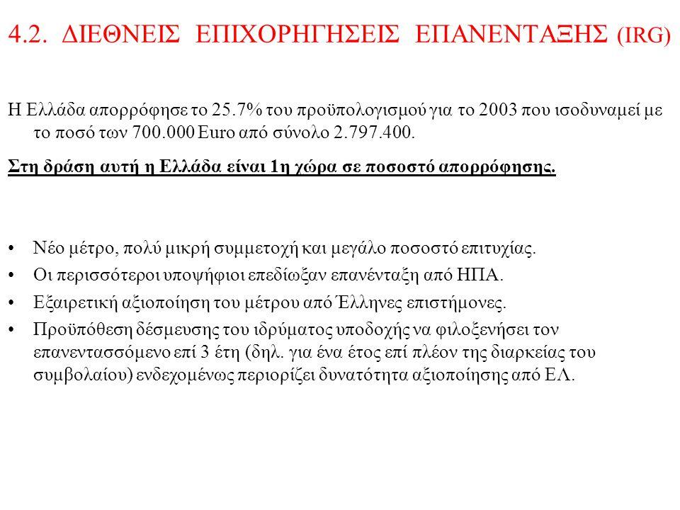 4.2. ΔΙΕΘΝΕΙΣ ΕΠΙΧΟΡΗΓΗΣΕΙΣ ΕΠΑΝΕΝΤΑΞΗΣ (ΙRG) Η Ελλάδα απορρόφησε το 25.7% του προϋπολογισμού για το 2003 που ισοδυναμεί με το ποσό των 700.000 Euro α
