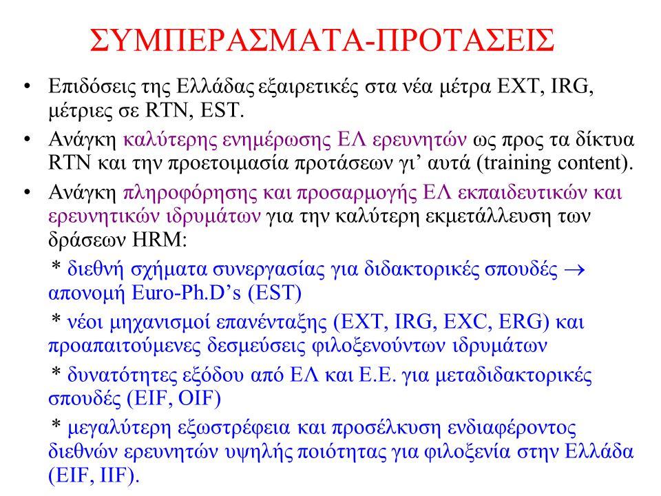 ΣΥΜΠΕΡΑΣΜΑΤΑ-ΠΡΟΤΑΣΕΙΣ Επιδόσεις της Ελλάδας εξαιρετικές στα νέα μέτρα ΕΧΤ, IRG, μέτριες σε RTN, EST. Ανάγκη καλύτερης ενημέρωσης ΕΛ ερευνητών ως προς