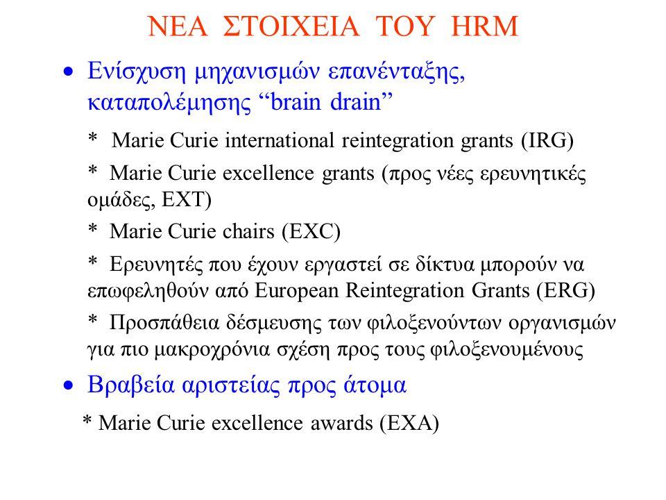 ΝΕΑ ΣΤΟΙΧΕΙΑ ΤΟΥ HRM  Ενίσχυση μηχανισμών επανένταξης, καταπολέμησης brain drain * Marie Curie international reintegration grants (IRG) * Μarie Curie excellence grants (προς νέες ερευνητικές ομάδες, ΕΧΤ) * Marie Curie chairs (EXC) * Eρευνητές που έχουν εργαστεί σε δίκτυα μπορούν να επωφεληθούν από European Reintegration Grants (ERG) * Προσπάθεια δέσμευσης των φιλοξενούντων οργανισμών για πιο μακροχρόνια σχέση προς τους φιλοξενουμένους  Βραβεία αριστείας προς άτομα * Marie Curie excellence awards (EXA)