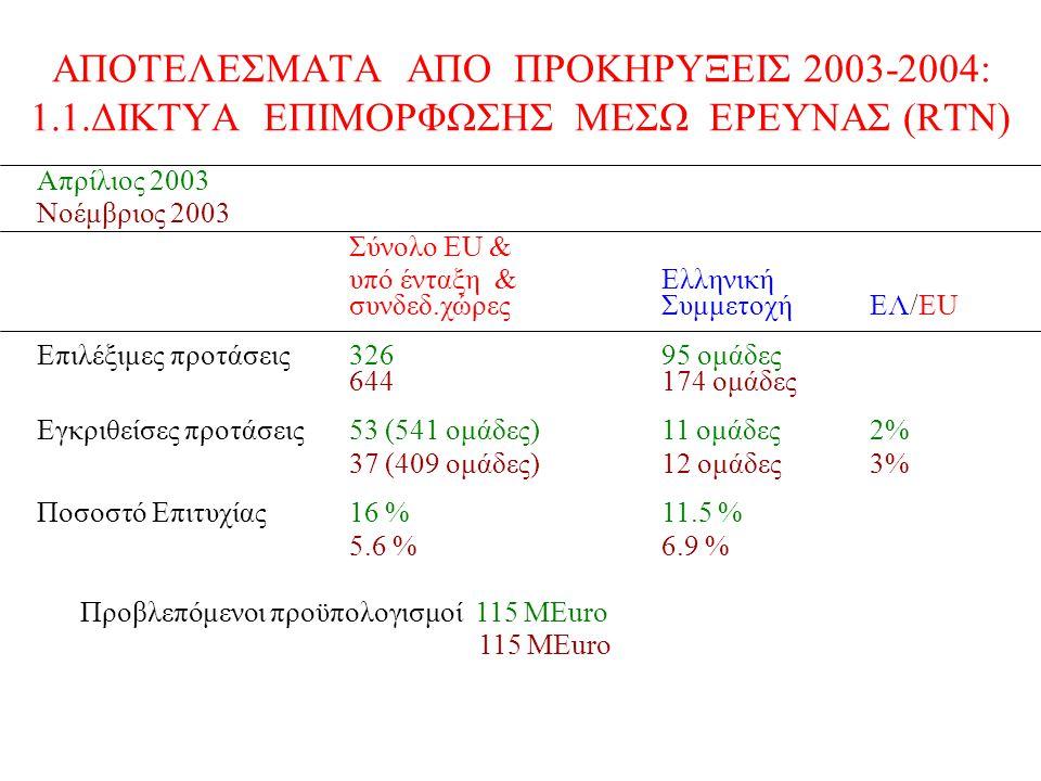 ΑΠΟΤΕΛΕΣΜΑΤΑ ΑΠΟ ΠΡΟΚΗΡΥΞΕΙΣ 2003-2004: 1.1.ΔΙΚΤΥΑ ΕΠΙΜΟΡΦΩΣΗΣ ΜΕΣΩ ΕΡΕΥΝΑΣ (RTN) Απρίλιος 2003 Νοέμβριος 2003 Σύνολο ΕU & υπό ένταξη &Ελληνική συνδεδ.χώρεςΣυμμετοχήEΛ/EU Επιλέξιμες προτάσεις32695 ομάδες 644174 ομάδες Εγκριθείσες προτάσεις53 (541 ομάδες)11 ομάδες2% 37 (409 ομάδες)12 ομάδες3% Ποσοστό Επιτυχίας16 % 11.5 % 5.6 %6.9 % Προβλεπόμενοι προϋπολογισμοί 115 ΜEuro 115 MEuro