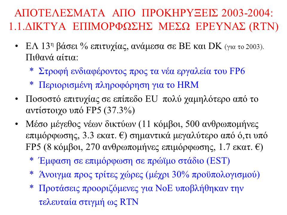 ΑΠΟΤΕΛΕΣΜΑΤΑ ΑΠΟ ΠΡΟΚΗΡΥΞΕΙΣ 2003-2004: 1.1.ΔΙΚΤΥΑ ΕΠΙΜΟΡΦΩΣΗΣ ΜΕΣΩ ΕΡΕΥΝΑΣ (RTN) EΛ 13 η βάσει % επιτυχίας, ανάμεσα σε ΒΕ και DK (για το 2003). Πιθαν