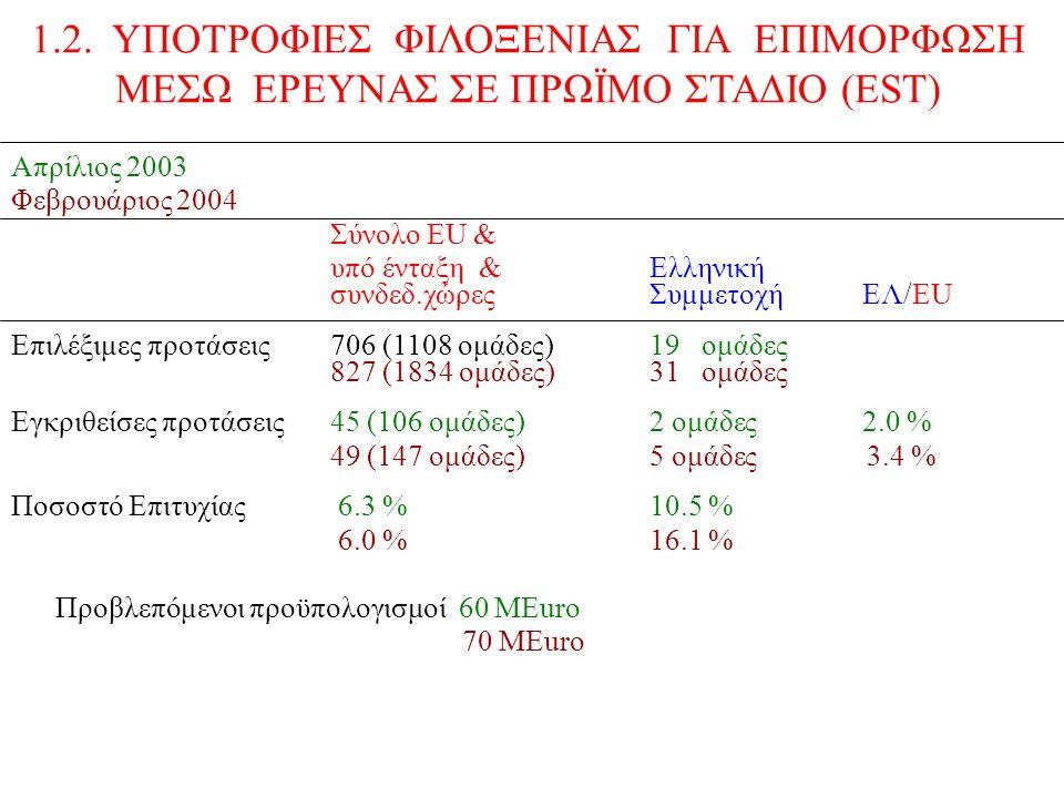 Απρίλιος 2003 Φεβρουάριος 2004 Σύνολο ΕU & υπό ένταξη &Ελληνική συνδεδ.χώρεςΣυμμετοχήEΛ/EU Επιλέξιμες προτάσεις706 (1108 ομάδες)19 ομάδες 827 (1834 ομάδες)31 ομάδες Εγκριθείσες προτάσεις45 (106 ομάδες)2 ομάδες2.0 % 49 (147 ομάδες)5 ομάδες 3.4 % Ποσοστό Επιτυχίας 6.3 % 10.5 % 6.0 %16.1 % Προβλεπόμενοι προϋπολογισμοί 60 ΜEuro 70 MEuro 1.2.